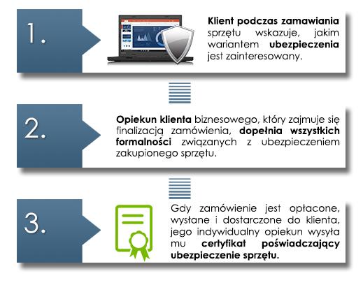 Ubezpieczenie sprzętu komputerowego w Allianz